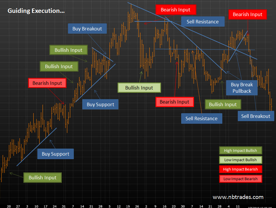Fundamental vs Technical Analysis Cause and Effect Currencies
