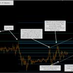 EURUSD Forex Chart 15 Minutes