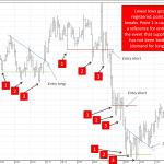 Triple Taps Price Pattern Forex