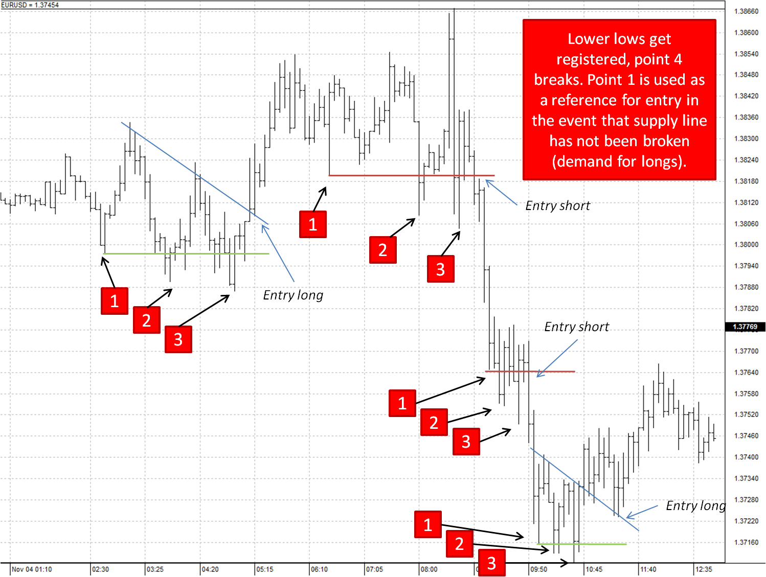 Cs Pattern Forex