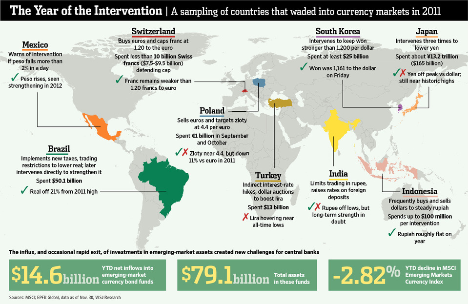 Countries That Intervene on Currencies
