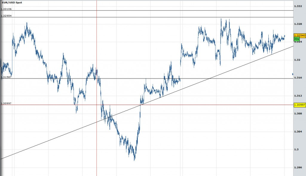 EURUSD Trendline 5 Minute Chart Forex
