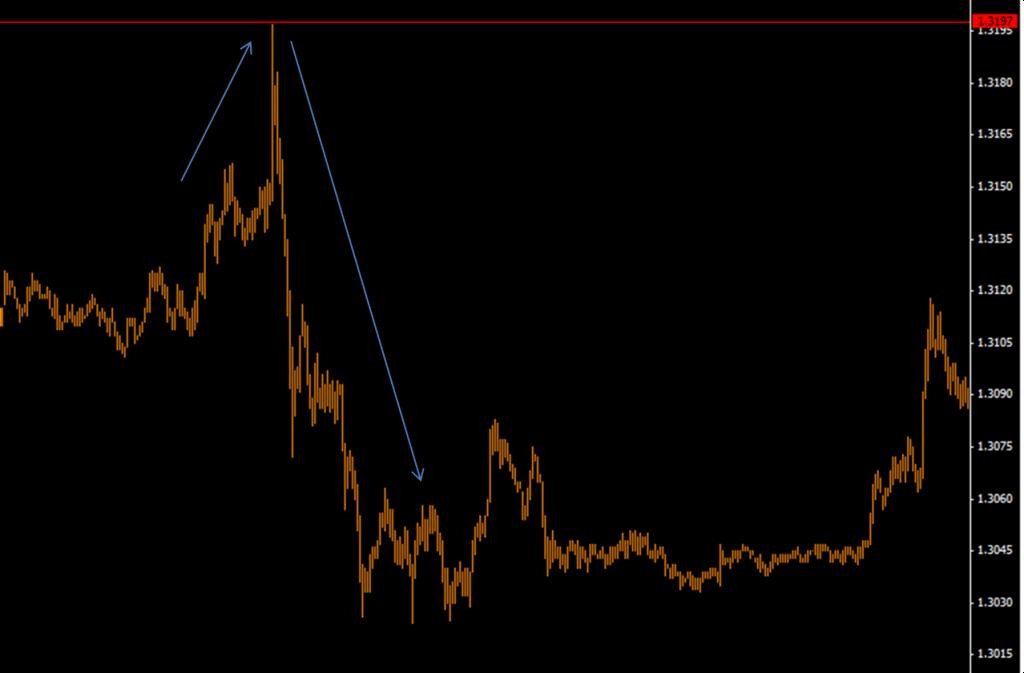 LTRO 1 Effect on EURUSD
