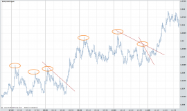 Small Inner Trendline Forex Trading