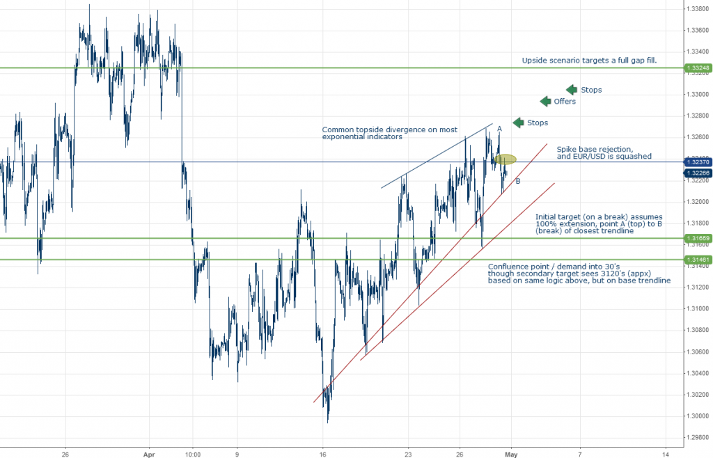 EURUSD Chart Order Flows and Technical Patterns