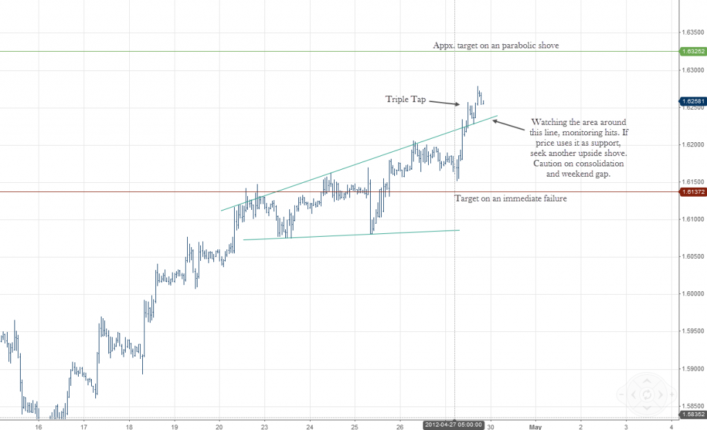 EURUSD Forex Broadening Wedge