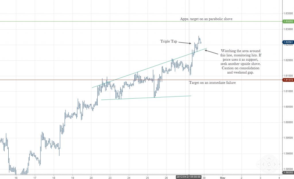 EURUSD Forex Broadening Wedge