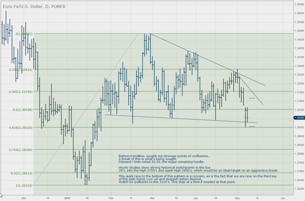 EURUSD Descending Triangle Daily Chart