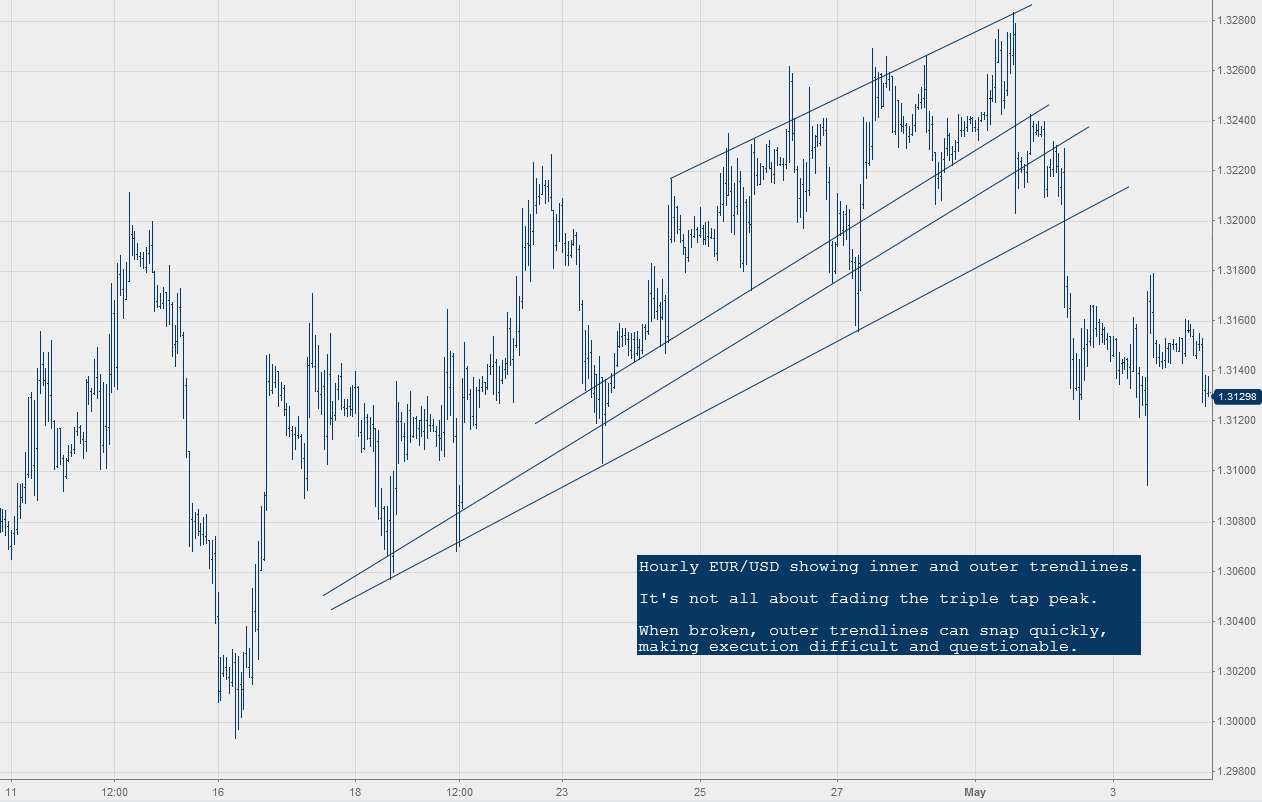 Trend line trading forex