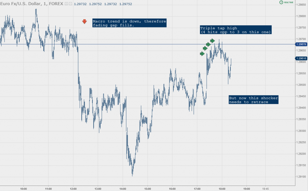 Scalping Forex EURUSD Triple Tap Price Pattern
