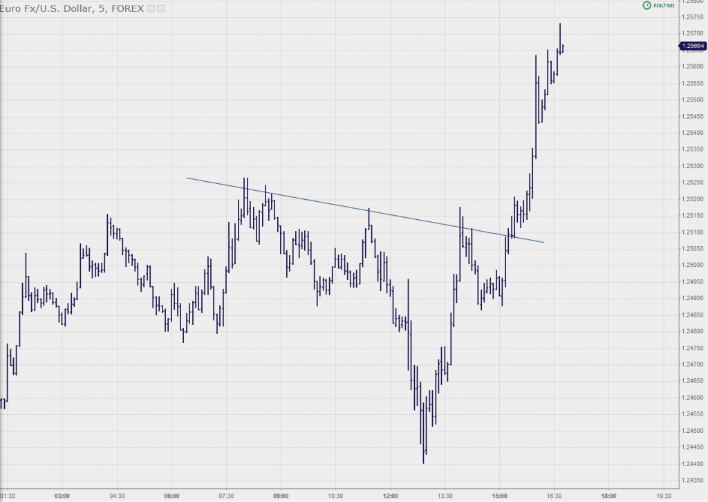 Inner Trendline Forex EURUSD 5 Minute Chart