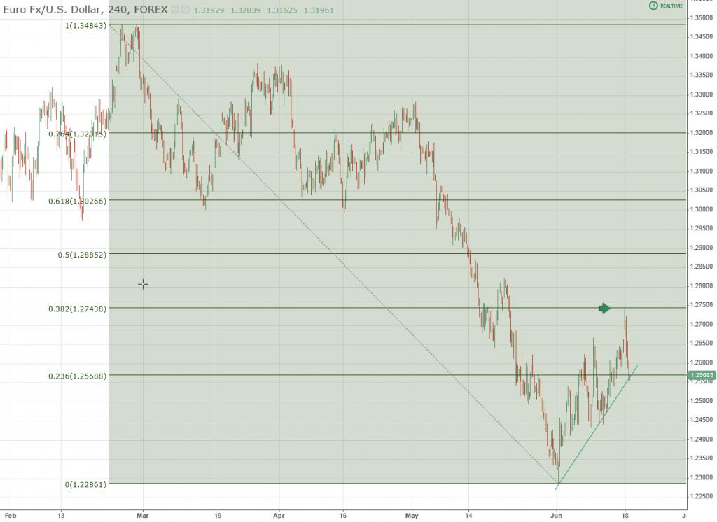 eurusd forex 4hr chart fibonacci