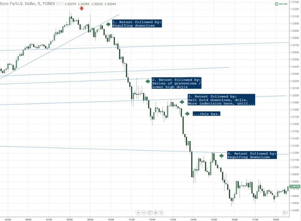 Candlestick Pattern Entries EURUSD Forex Chart
