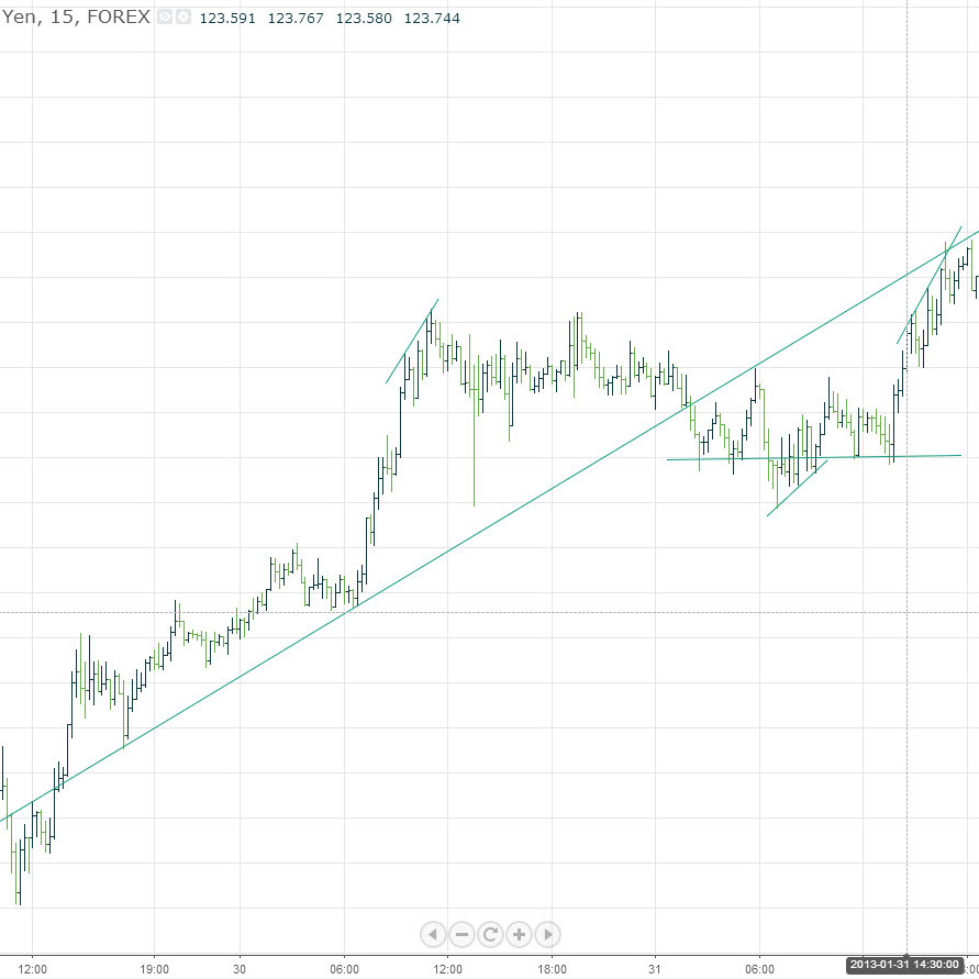 EURJPY 15 Minute Forex Chart Patterns and Trendlines