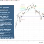 EURJPY 5 Min Chart Forex Inner Trendline