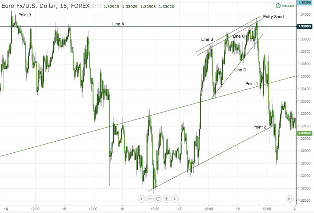 EUR:USD 15 min chart