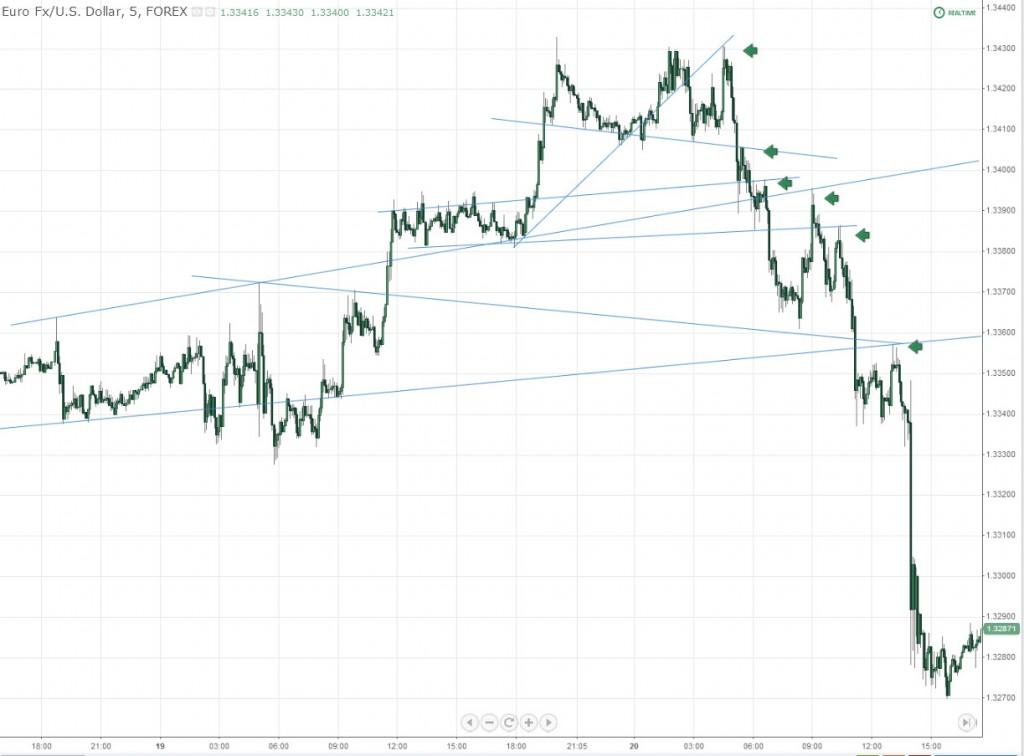 EURUSD 5 Minute Trendline Restest Launchpads