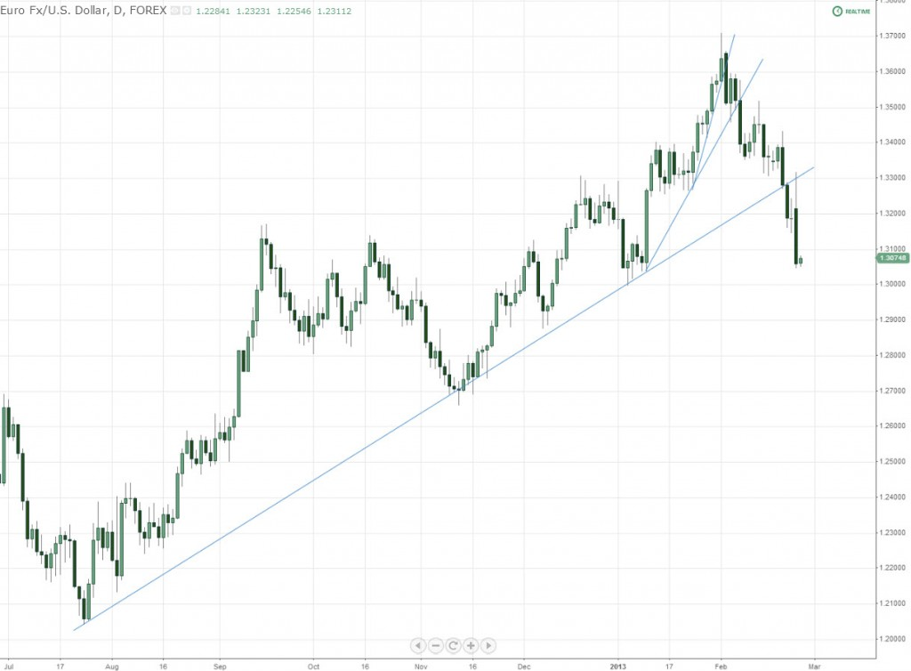 EURUSD Daily Trend Line Fanned