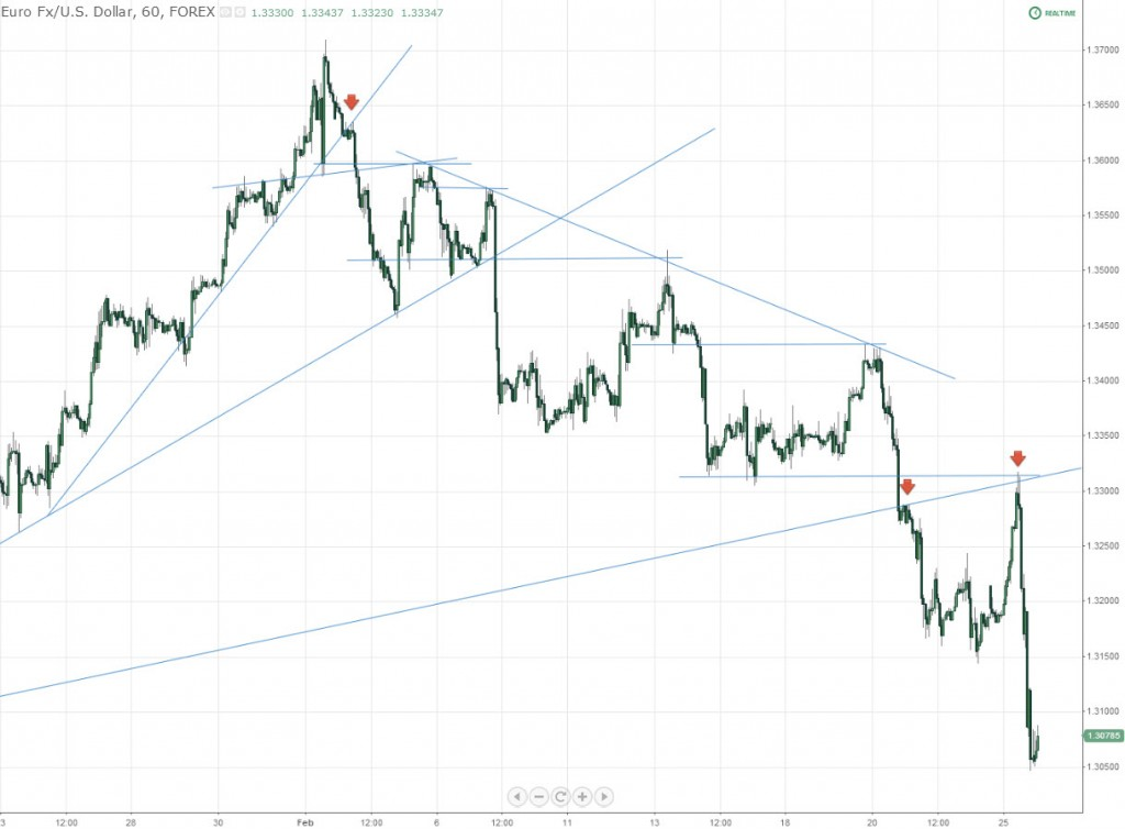EURUSD Hourly Trendline Highs and Lows
