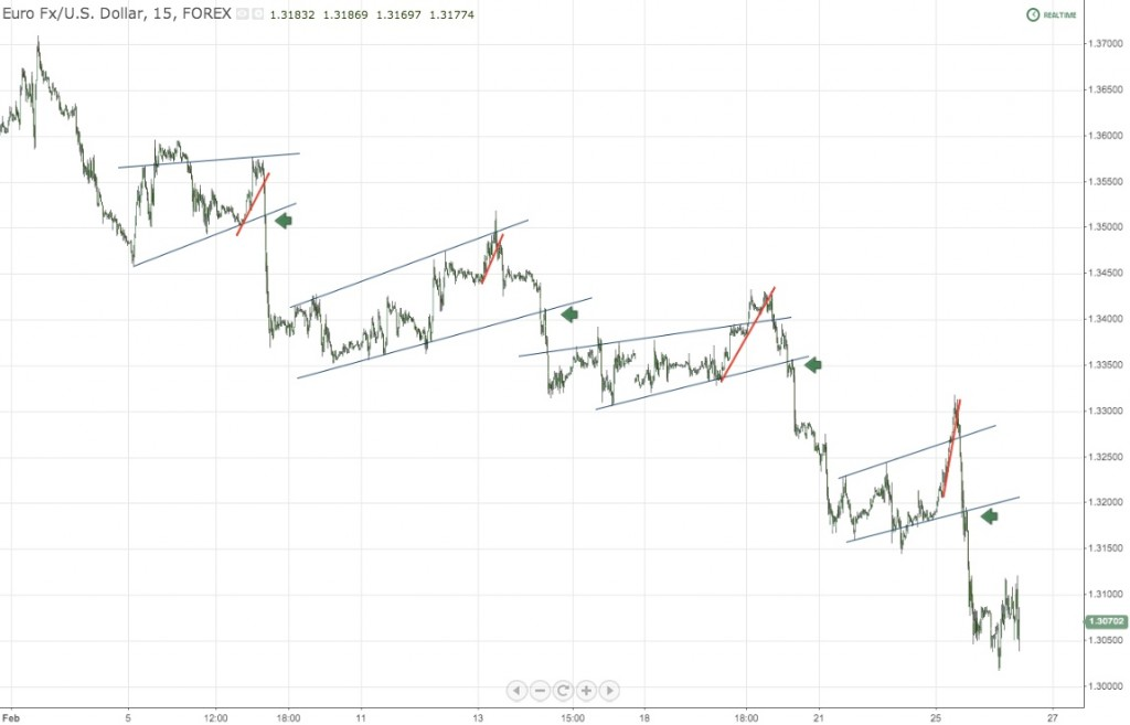 Flags and Retests on Trendlines EURUSD Forex Chart