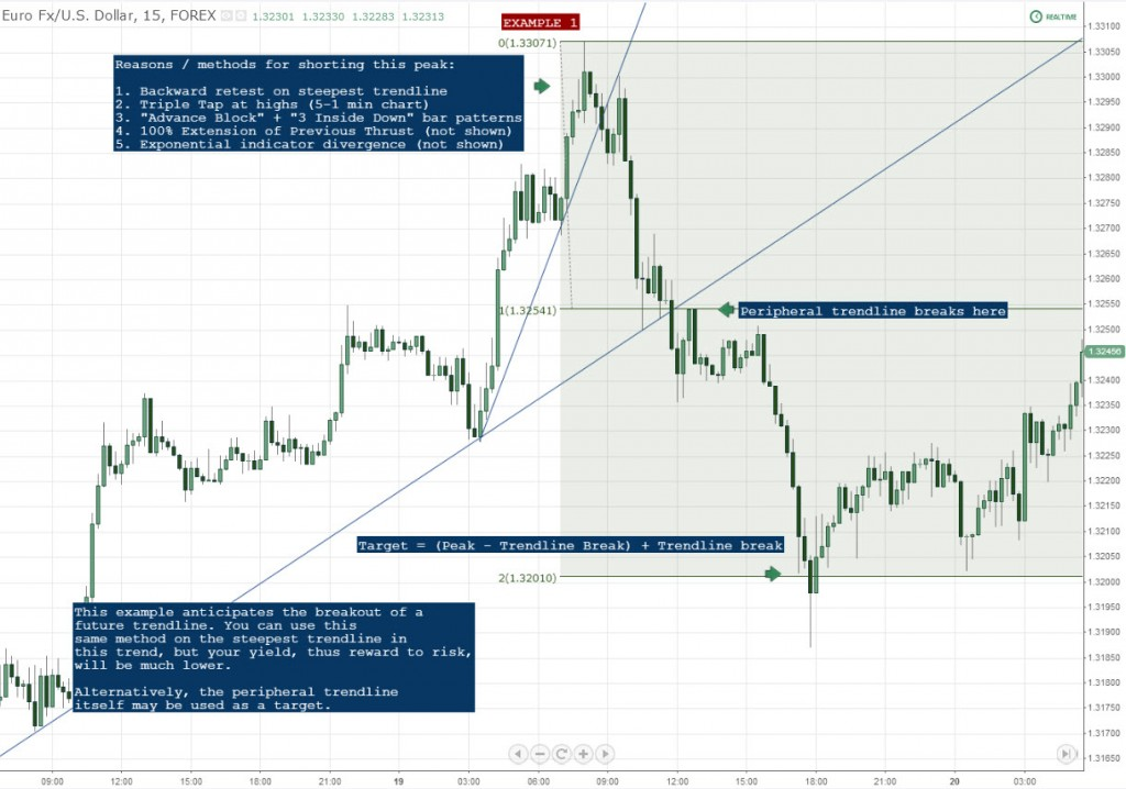 Measured Movement Example 1 Forex