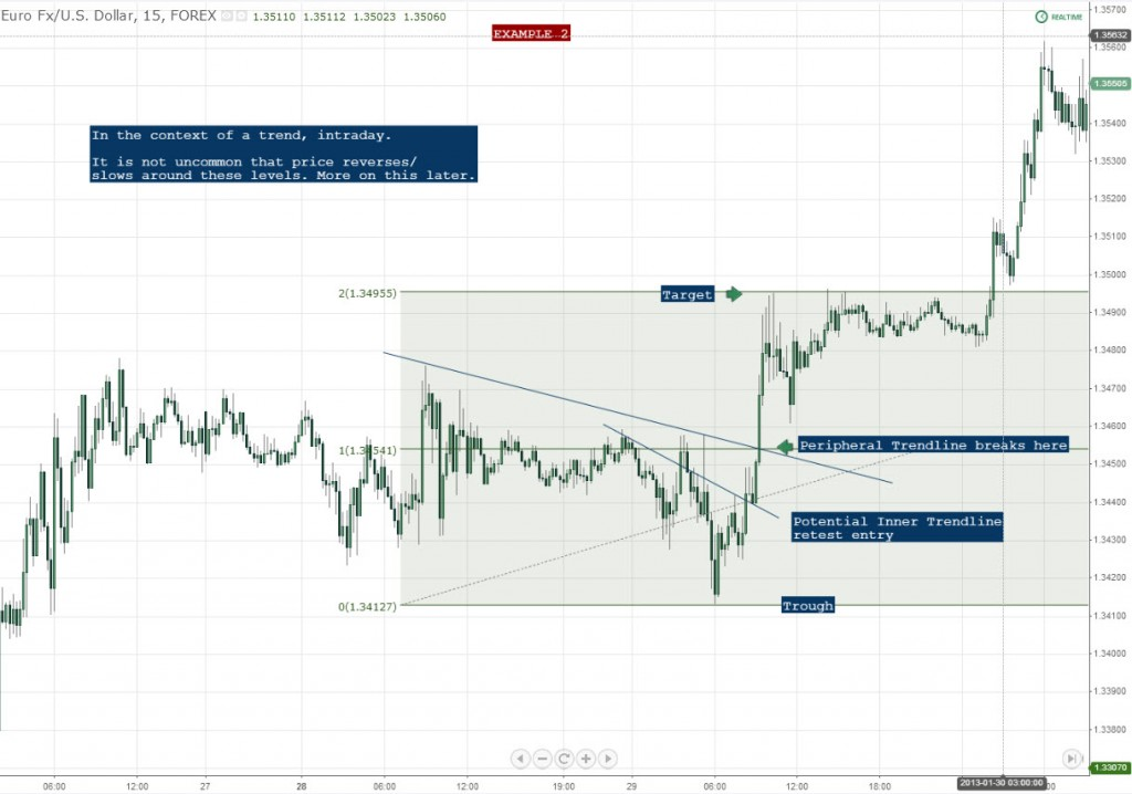 Measured Movement Example 2 Forex