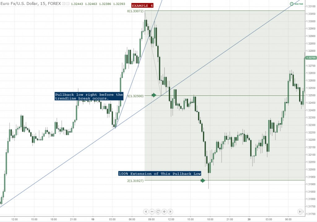 Measured Movement Example 4 Forex