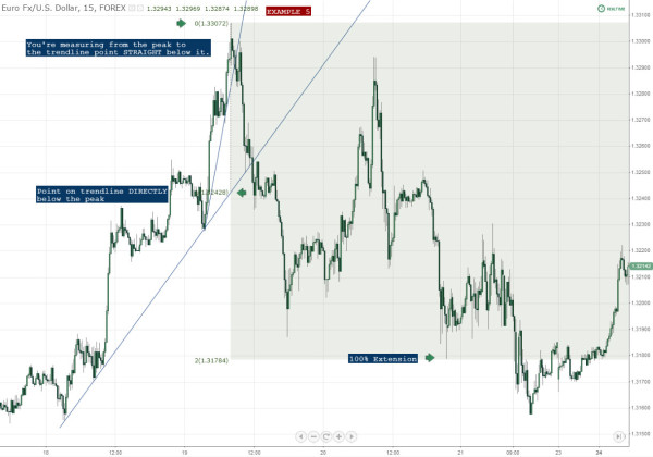 Measured Movement Example 5 Forex