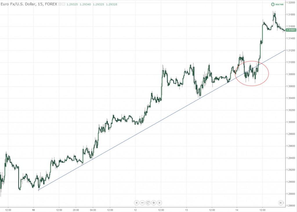 EUR/USD Trendline