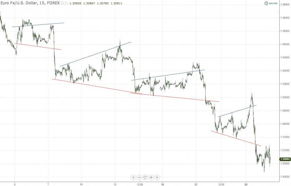 Pennants EURUSD Forex Chart Drive Lower