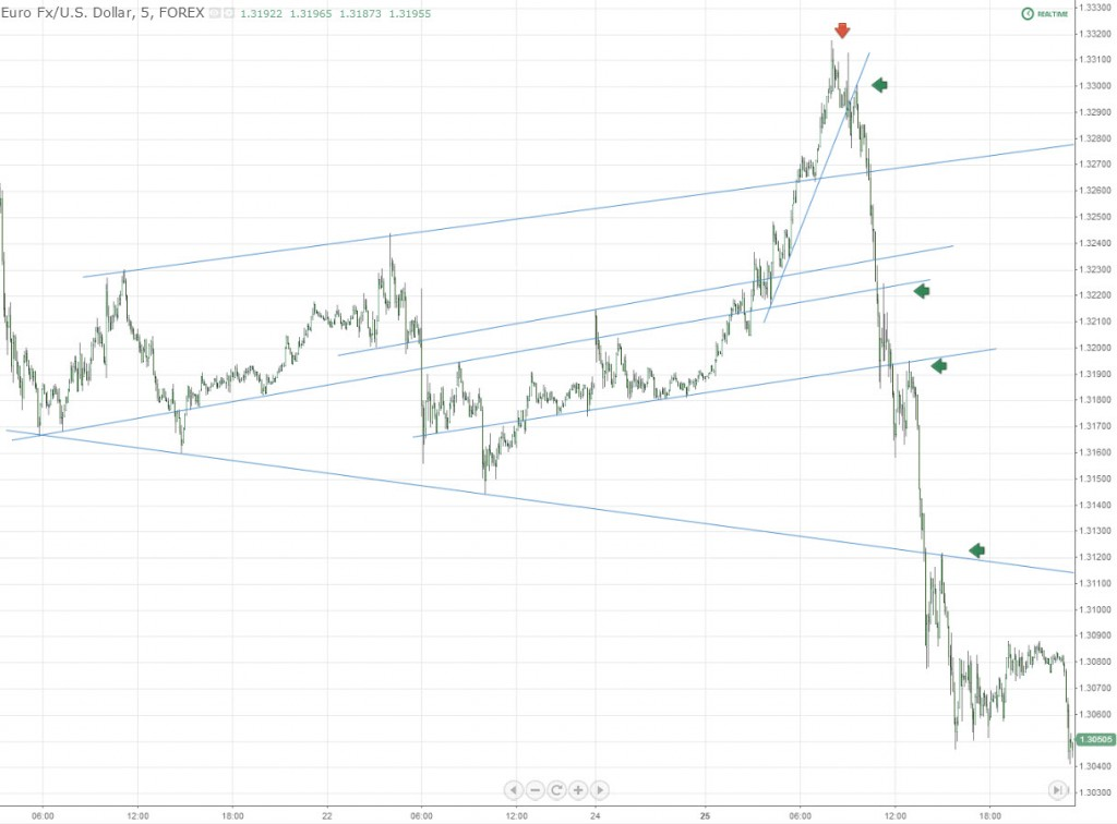 Trend Trading Entries EUR USD Forex Chart
