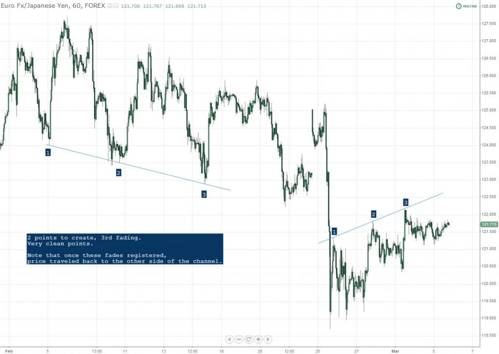 EURJPY Top Bottom Channel 60 Min Chart Forex