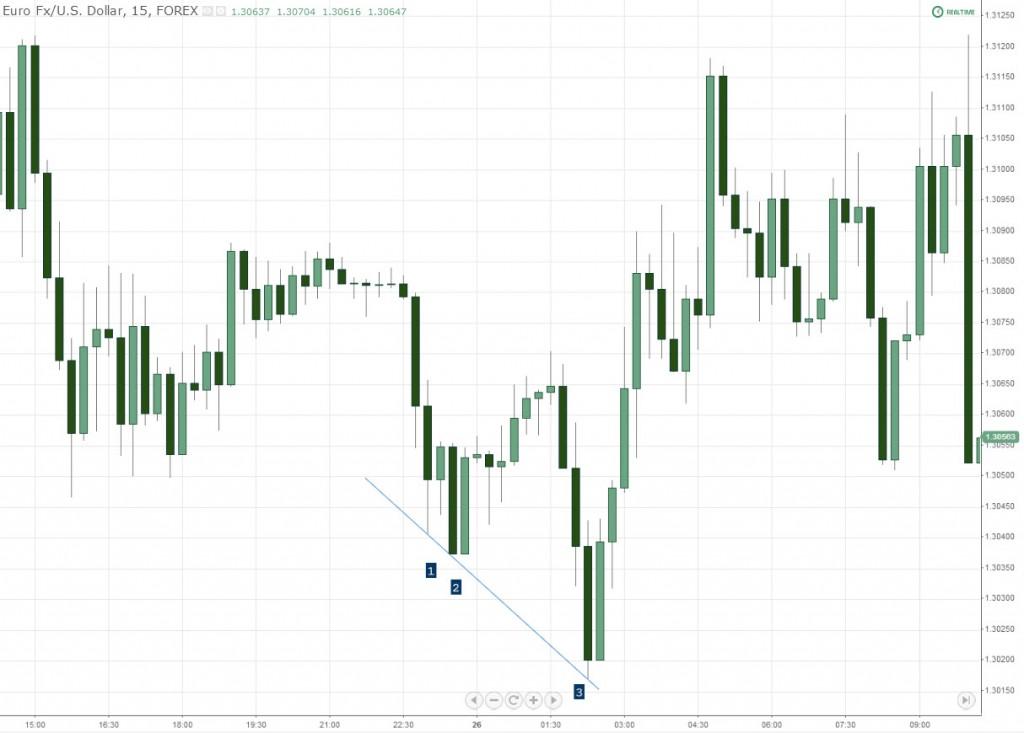 EURUSD 3 Lows