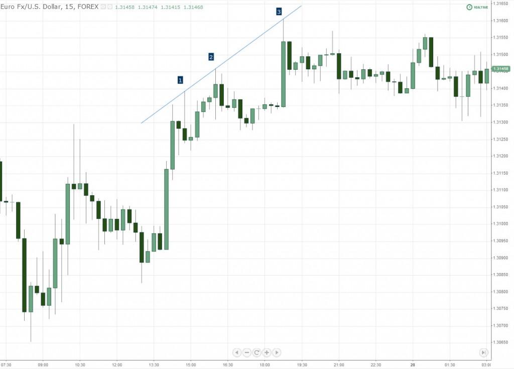 EURUSD Above Price