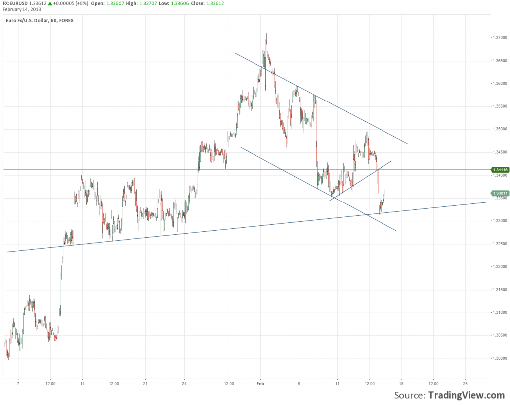 EURUSD Daily Low Diagonal Trend Line Forex Chart