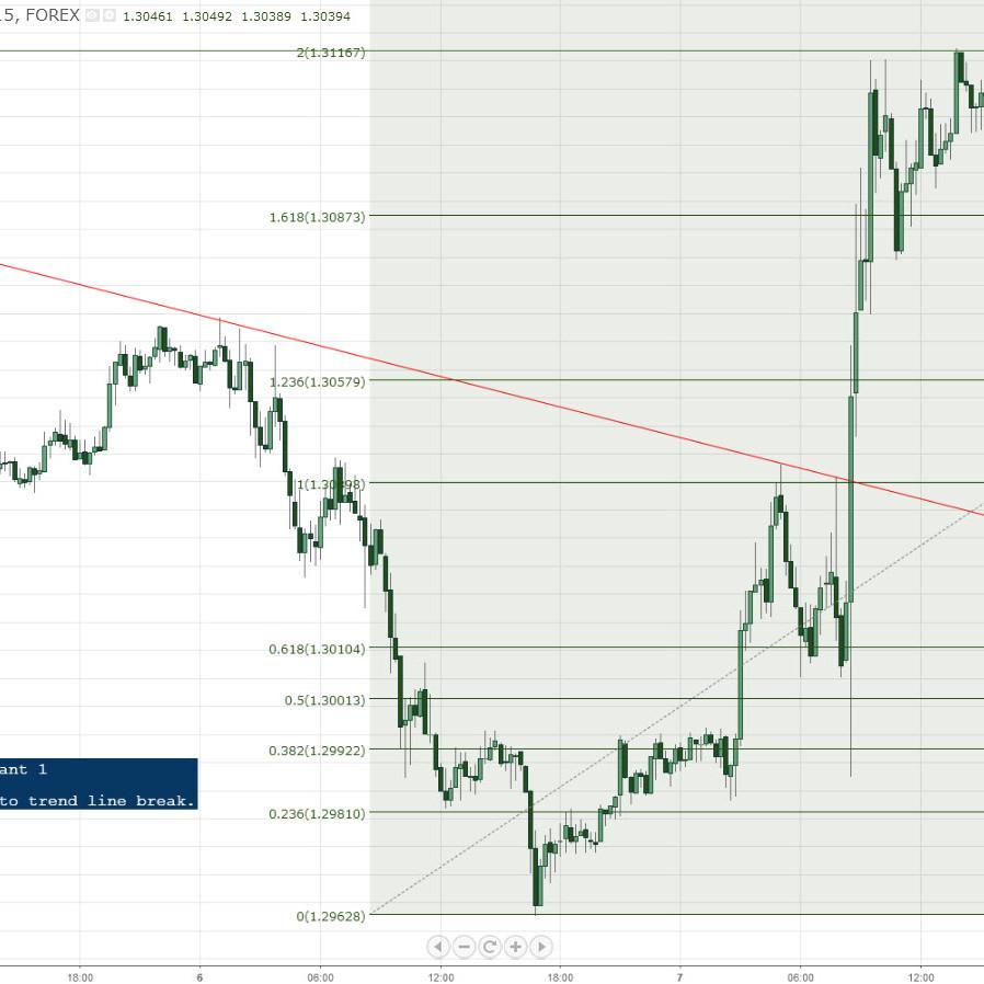 EURUSD Measured Move 2.0 Variant 1