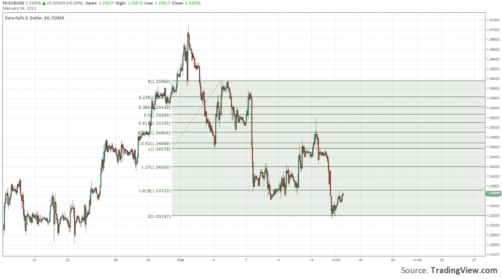 EURUSD Measured Move From The First Leg