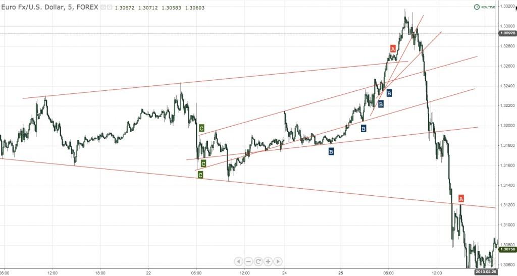 EURUSD Trendline Retests 5 Minute Chart