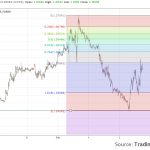 Forex Measured Move Chart Price Projection