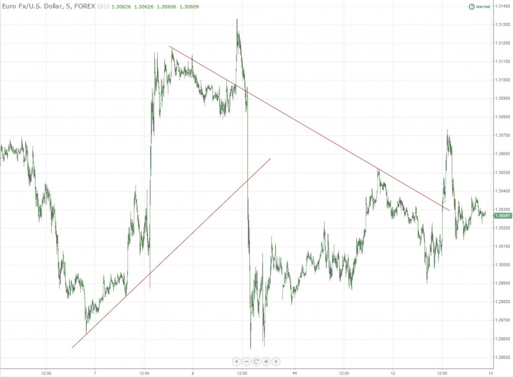 Trendline Breaks EURUSD Forex
