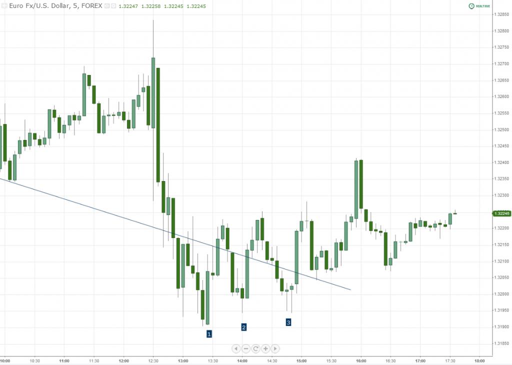 EURUSD Forex Chart Price Pattern