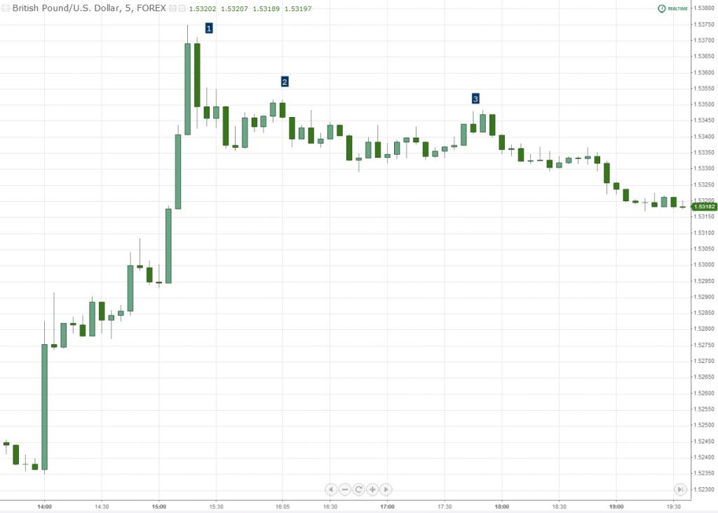 GBPUSD Forex Chart Price Pattern