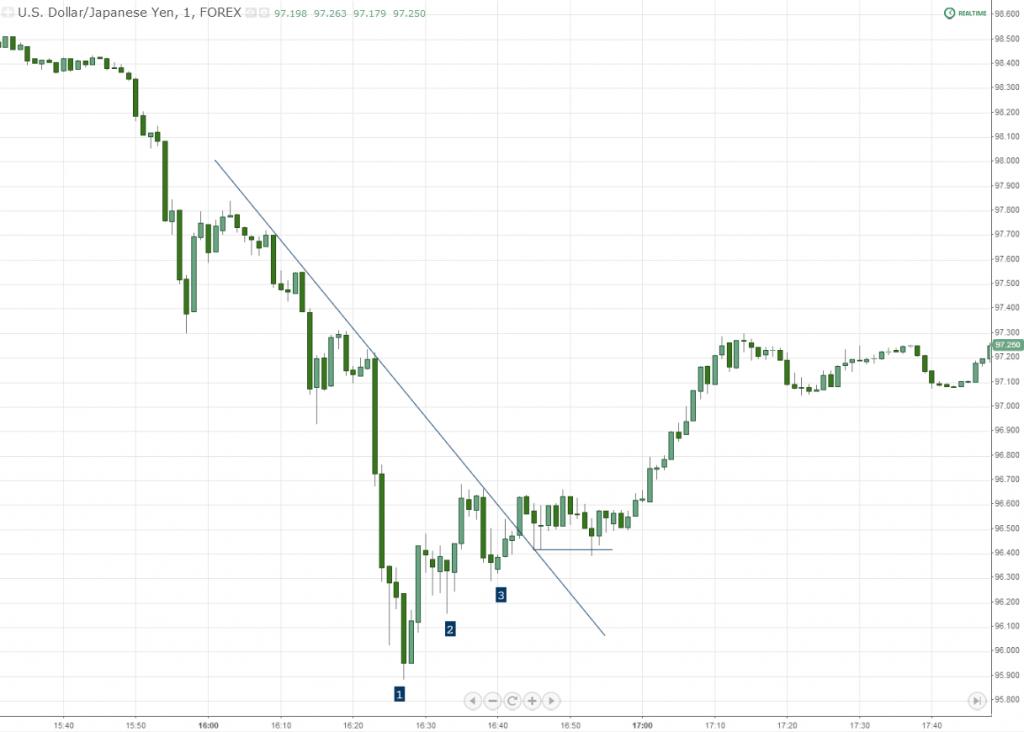 USDJPY Forex Chart Price Pattern