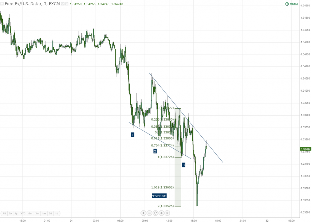 3 Minute EURUSD chart