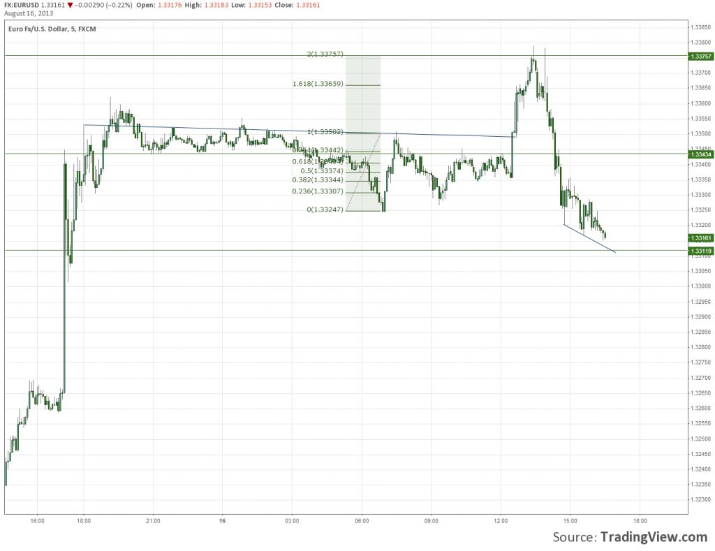 Measured Move Forex Price Pattern EURUSD
