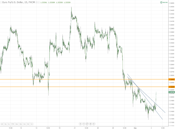 EURUSD Orders and spike base price magnets