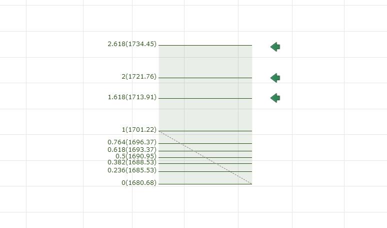 Fibonacci Exstensions