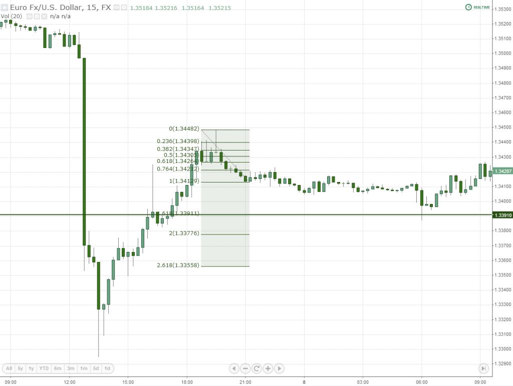 Measured Move Next Lower