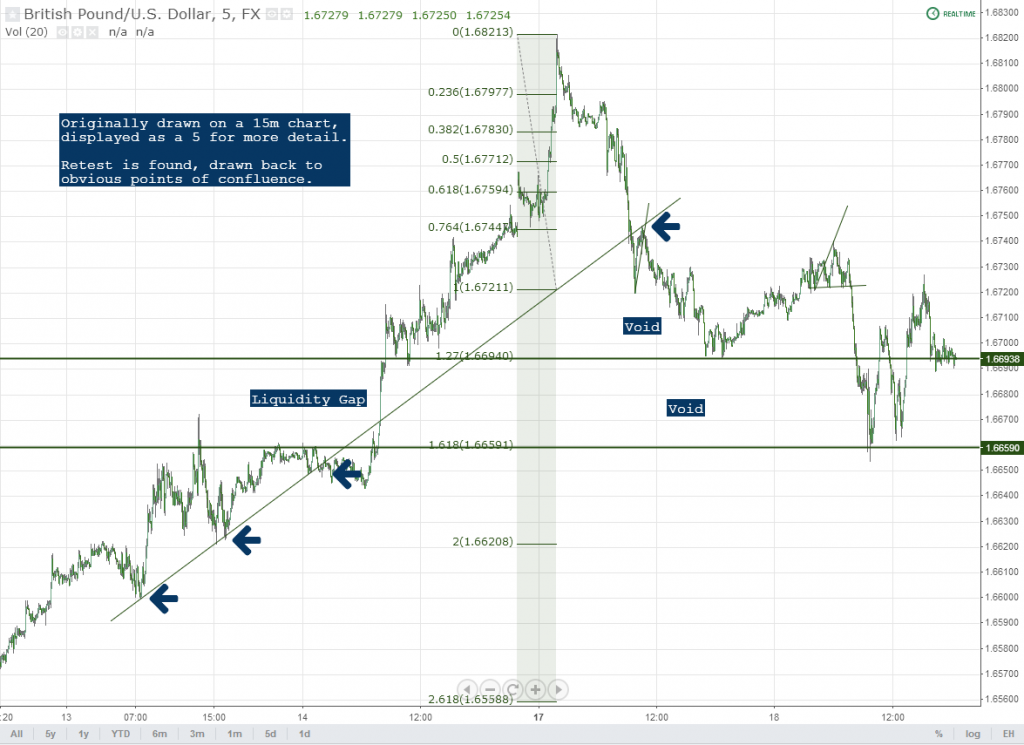 GBPUSD Voids and Targets