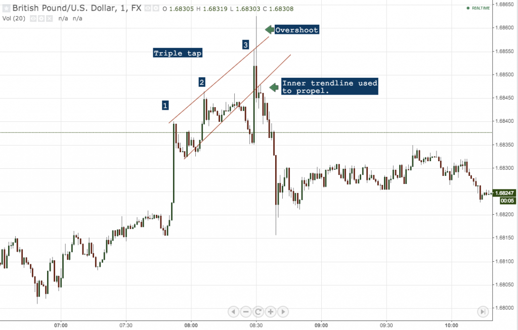 Price Action on GBPUSD